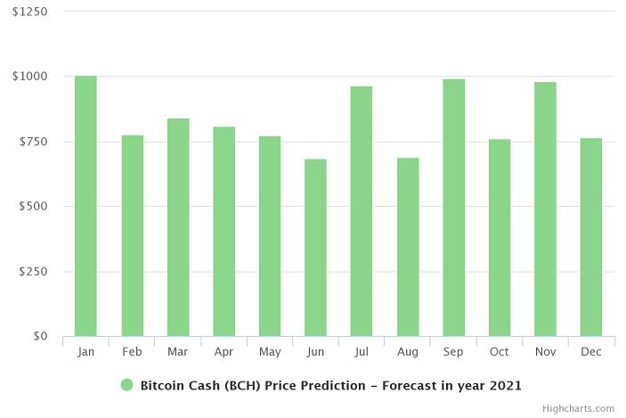 bitcoin cash price prediction chart