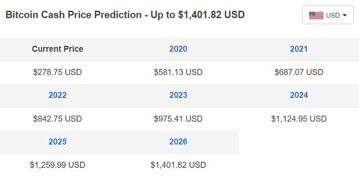 bitcoin cash price table