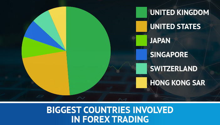 the biggest countries involved in forex trading