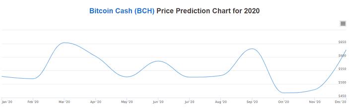 bitcoin price prediction chart