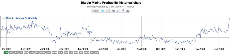 bitcoin mining profitability chart