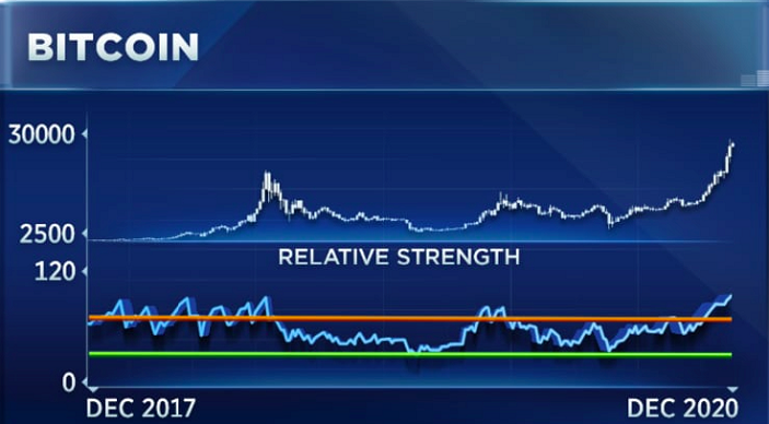 Bitcoin Relative Strength Index chart