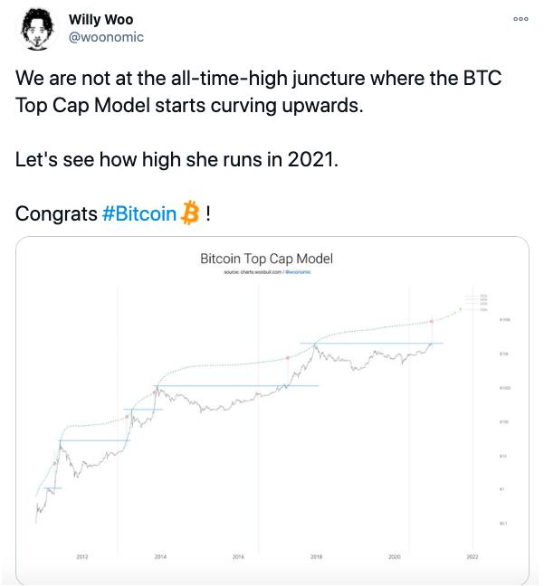 bitcoin Will Woo price predictions