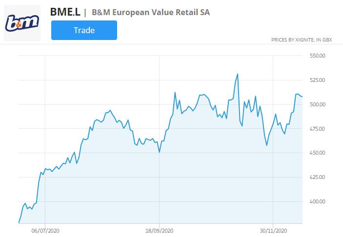 bme stock price chart