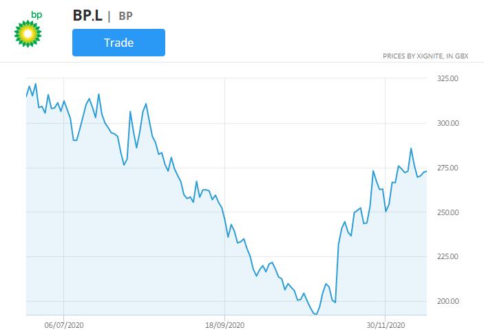 bp stock price chart