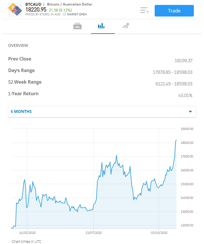 btc/aud chart, online trading in Australia