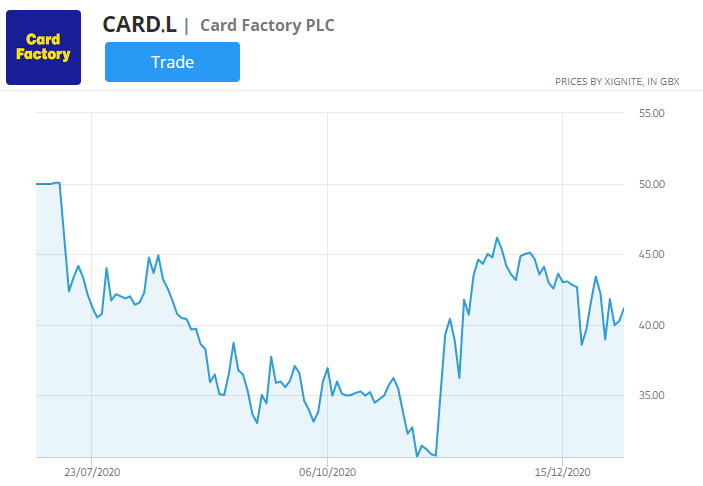 card factory stock price  chart