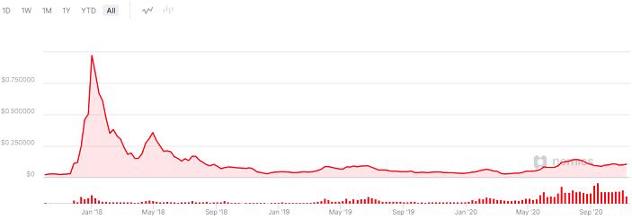 cardano price forecast