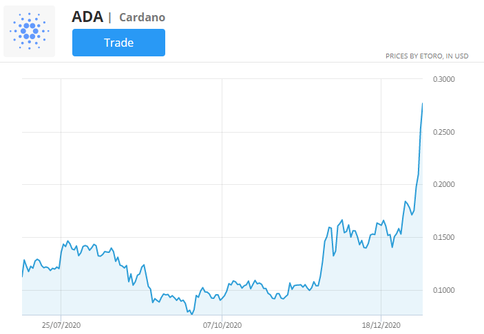 cardano price chart