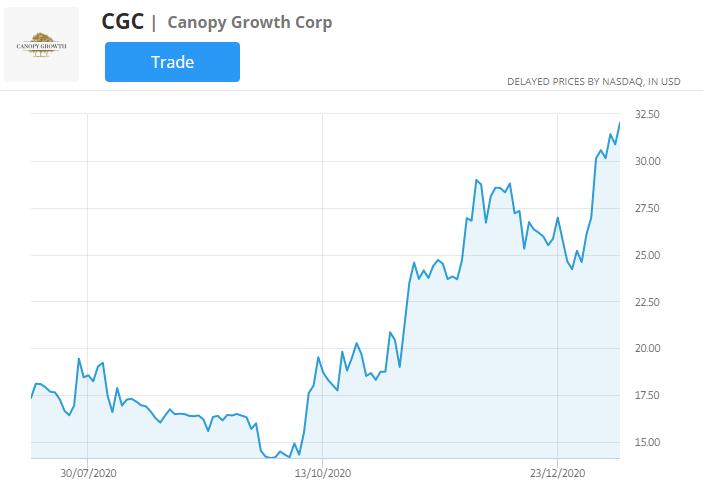 CGC stock price chart