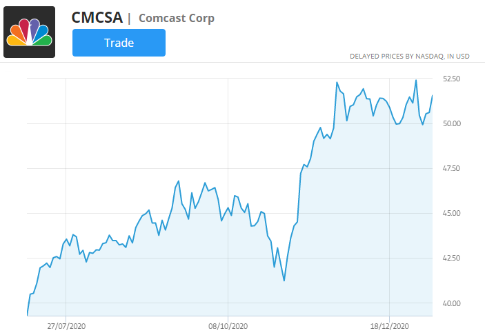 comcast price chart