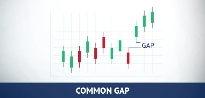 common gap in forex trading