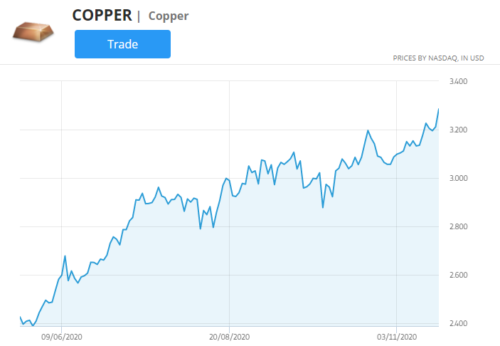 copper price chart, best markets to trade