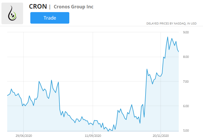 CRON stock price chart