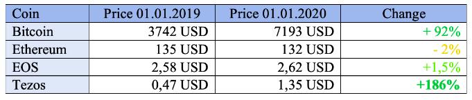 cryptocurrencies prices comparison