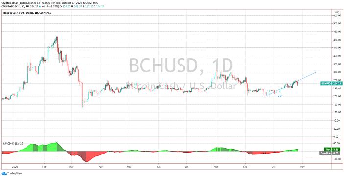 bitcoin chash price