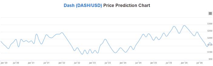 dash price prediction chart