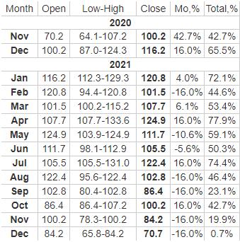 dash price table