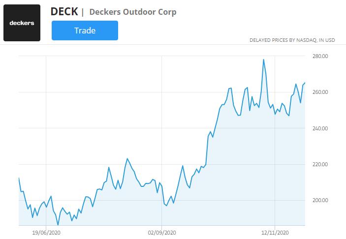 deck stock chart
