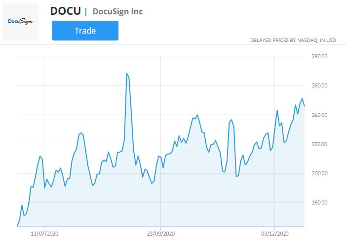 docu stock chart