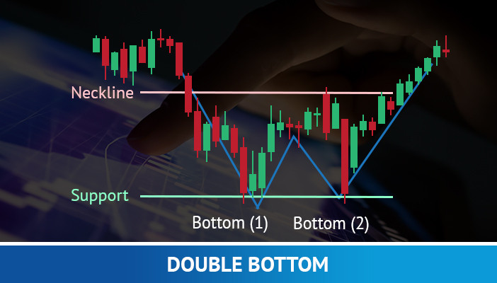 double bottom, trading strategy