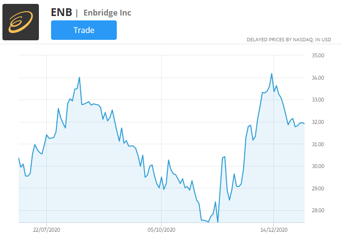 enbridge stock price chart