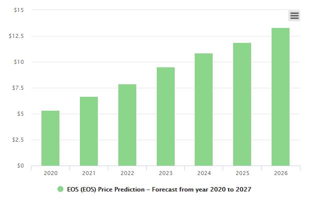 eos price prediction bars