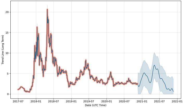 eos price trend graph
