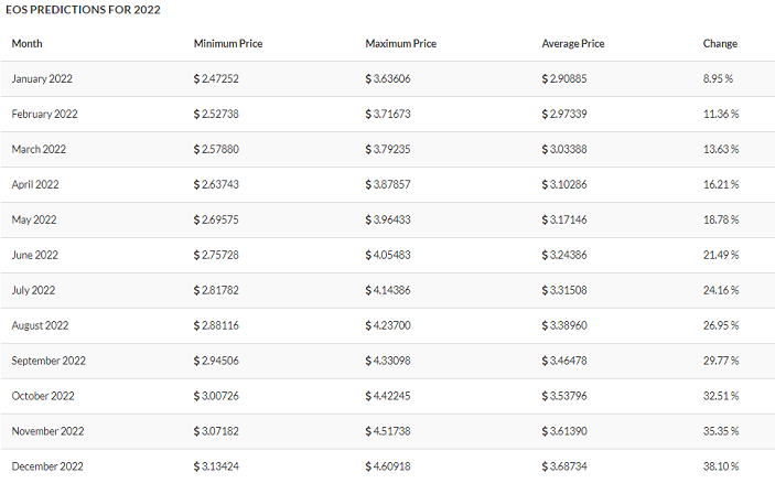 eos prediction table