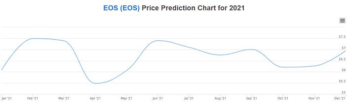 eos price prediction chart