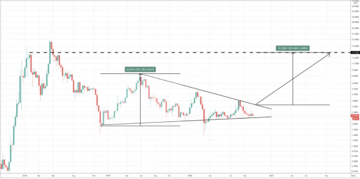 eos trading chart