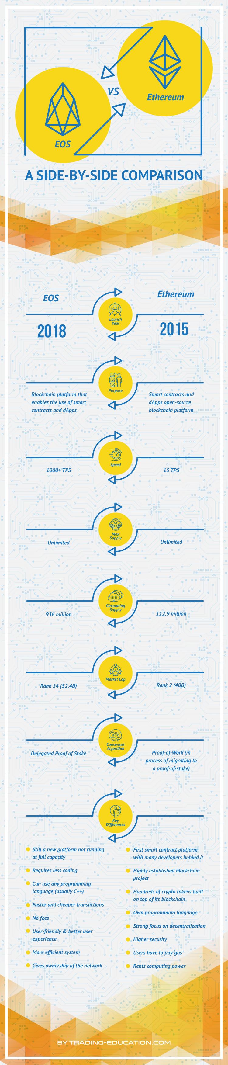 eos vs. ethereum infographic