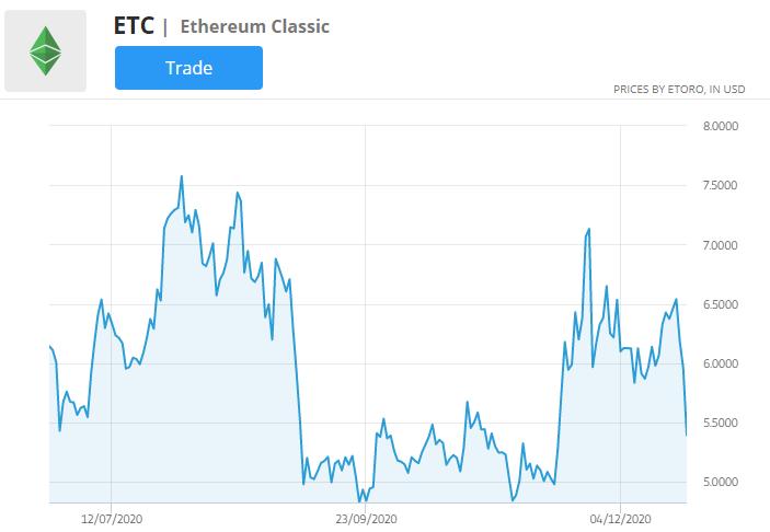 trading ethereum classic