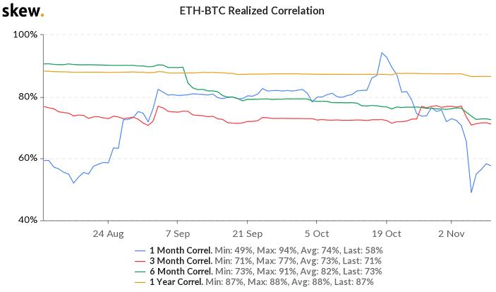 ethereum bitcoin correlation