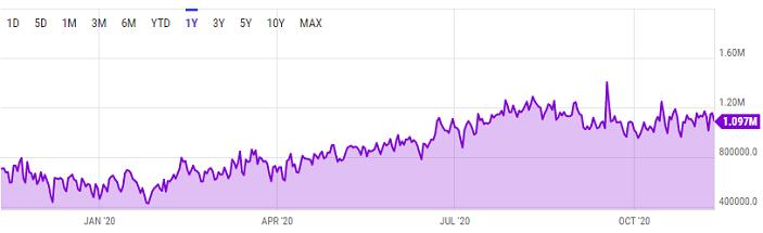 ethereum transactions chart