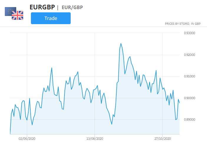 eur/gbp currency pair chart, best markets to trade