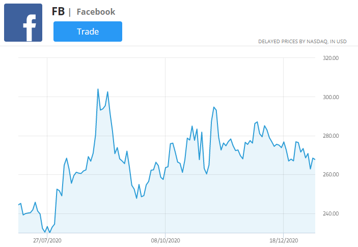 facebook price chart, best markets to trade