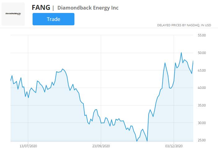 diamondback energy stock chart