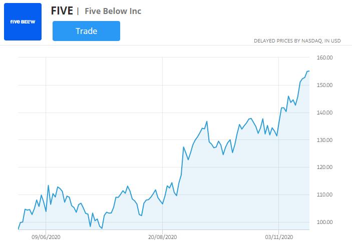 five below stock chart