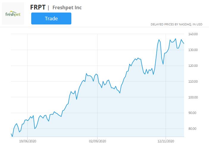 freshpet stock chart