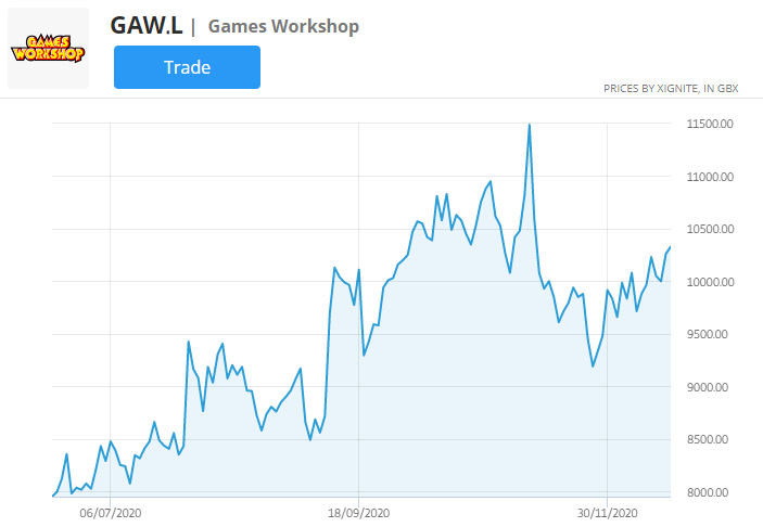 games workshop stock price chart