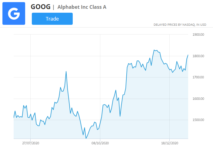google stock price chart