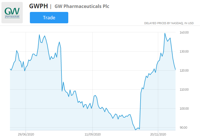 gw pharmaceuticals stock price chart