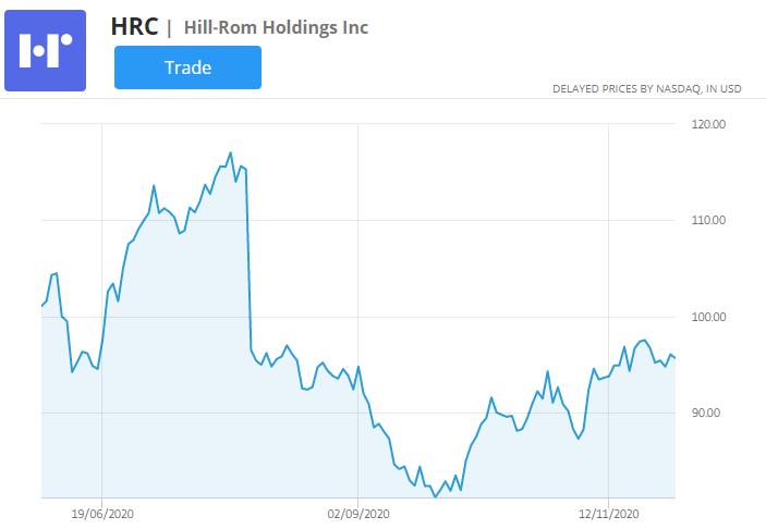 hill-rom stock chart