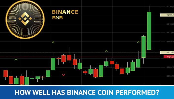 binance coin chart