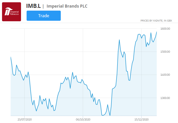 Imperial Brands stock price chart