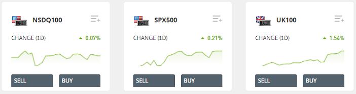 indexes market