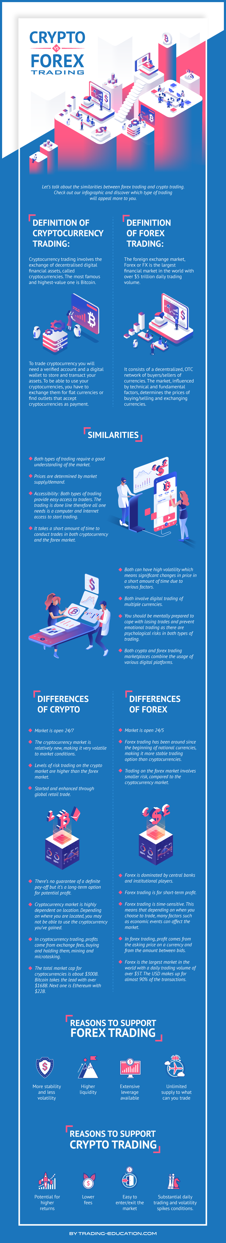 crypto trading vs forex trading infographic