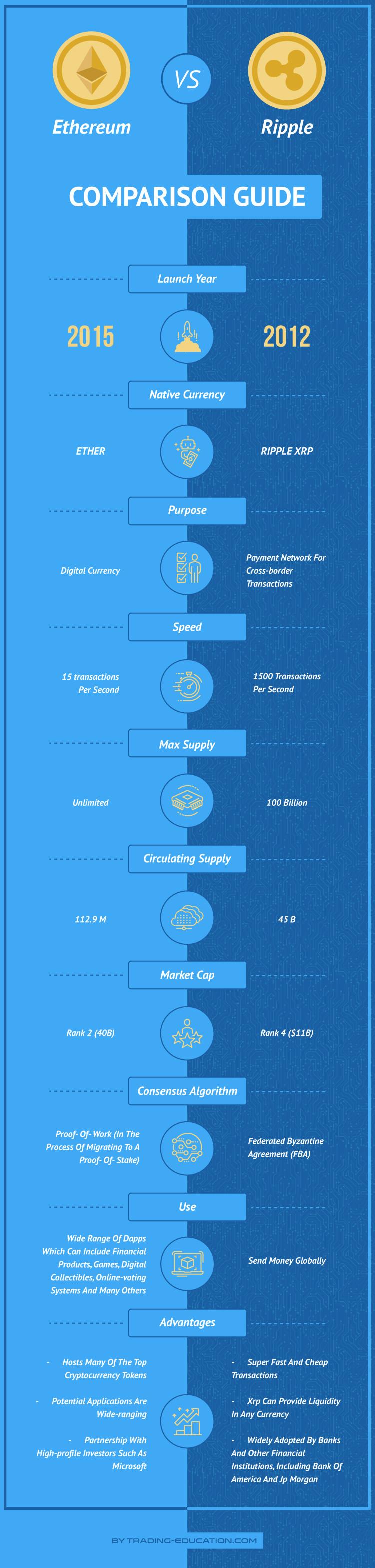 Ethereum vs Ripple infographic