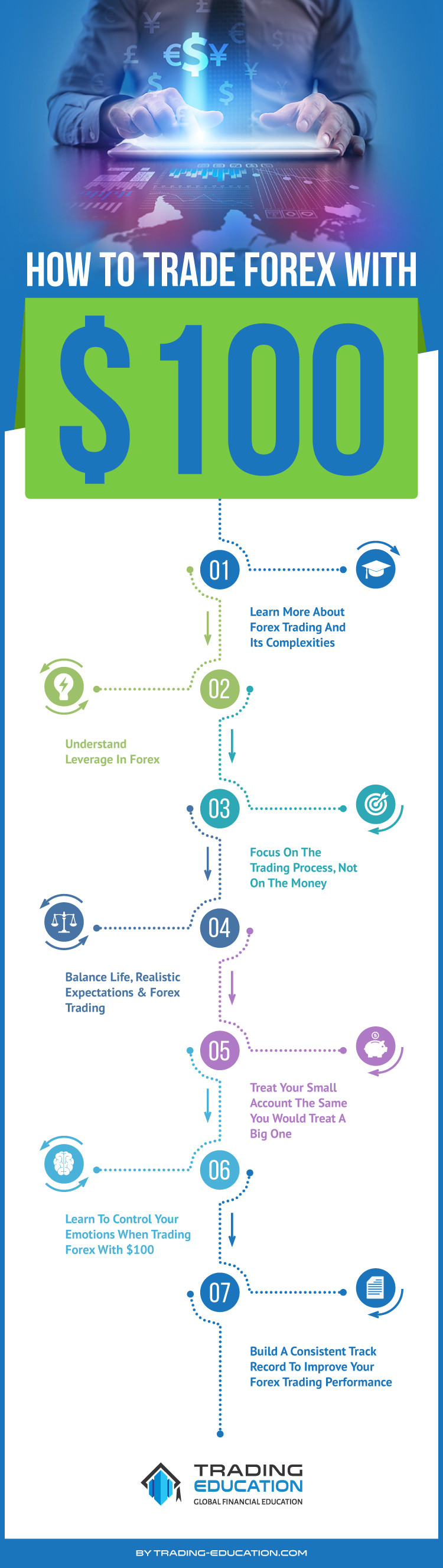 how to trade forex with $100 infographic